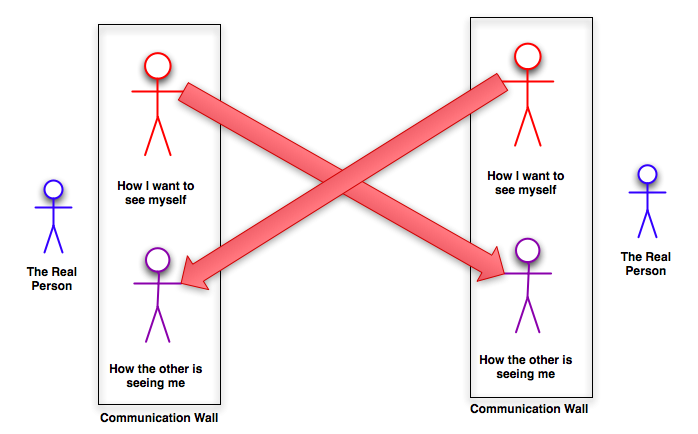 Without friendship a communication between people ... |Communication Between People